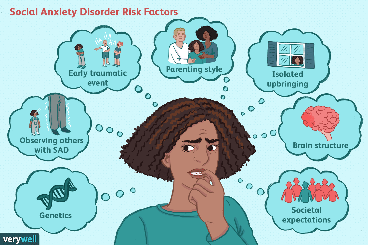 What is Social Anxiety Disorder?