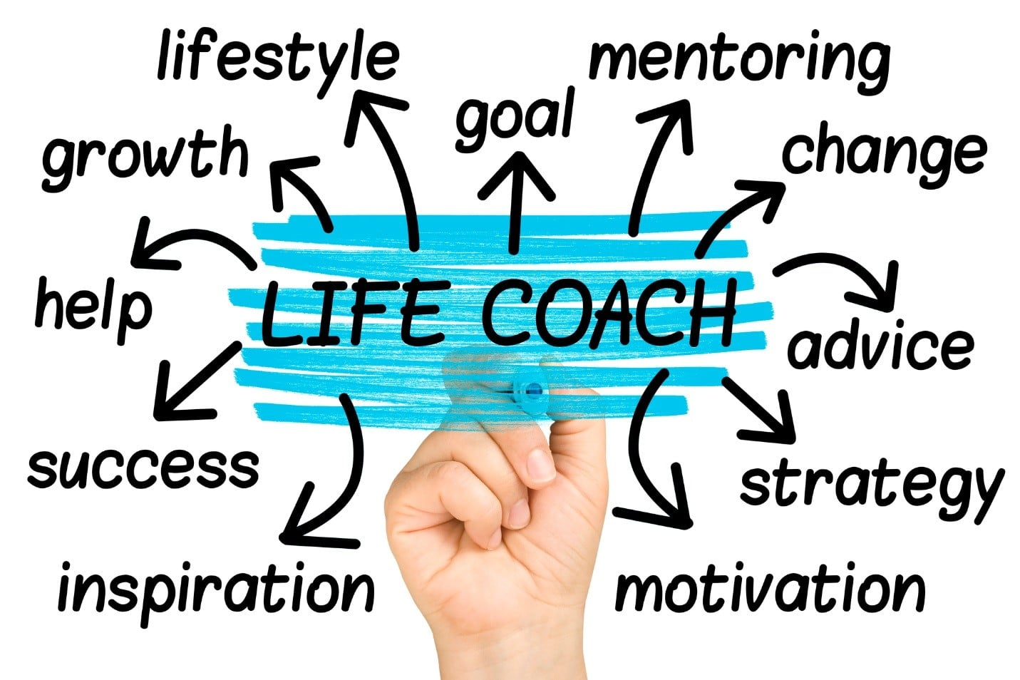 Ways Personal Mentor Life Coach Can Help You Out