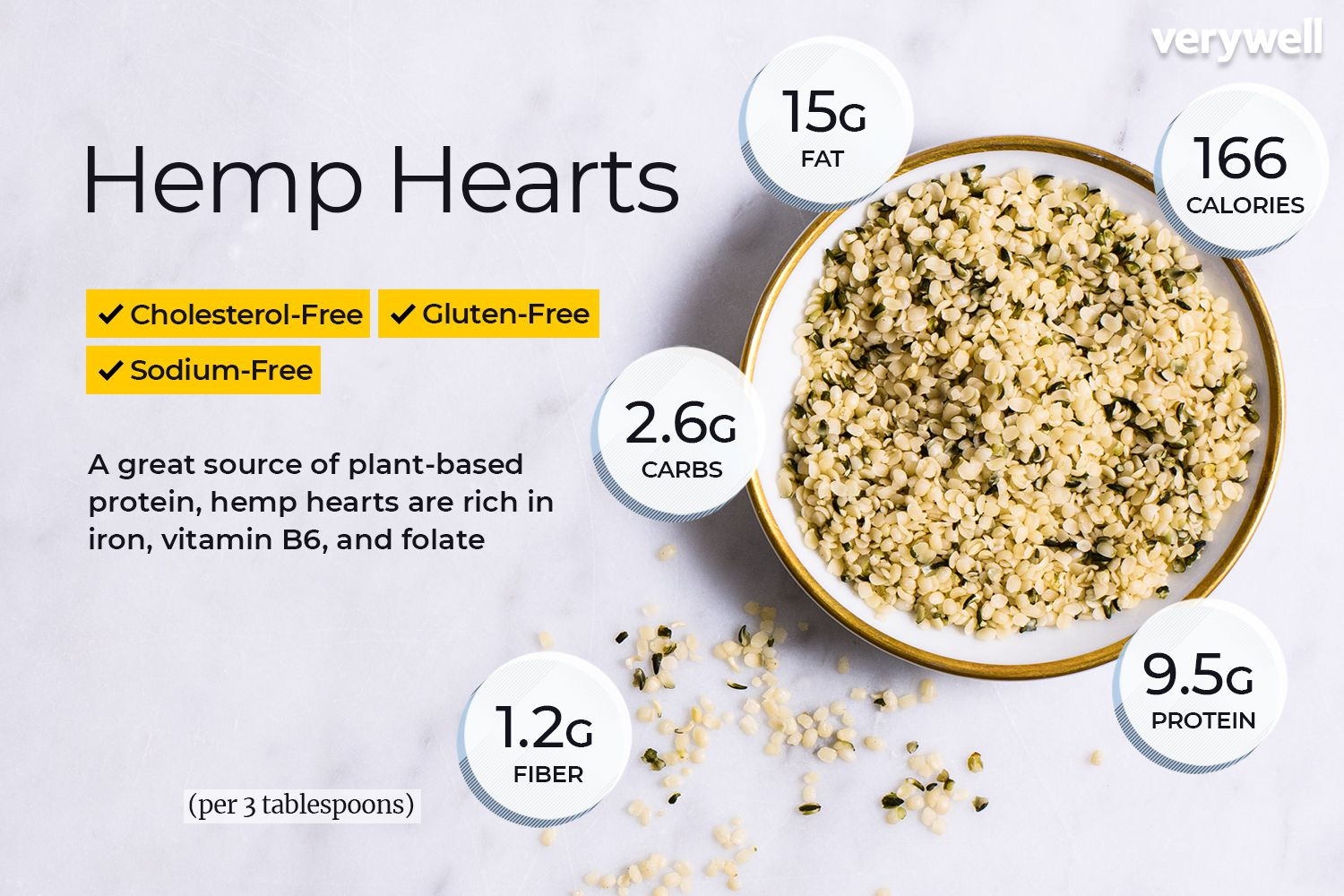 Why Hemp Hearts are Good for You?